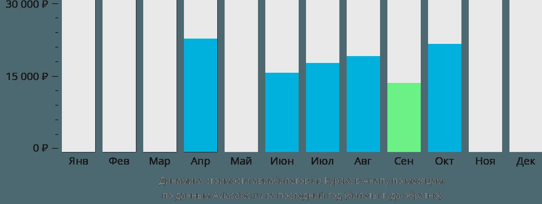 Динамика стоимости авиабилетов из Курска в Анапу по месяцам