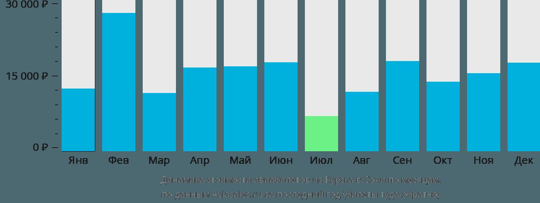 Динамика стоимости авиабилетов из Курска в Сочи по месяцам