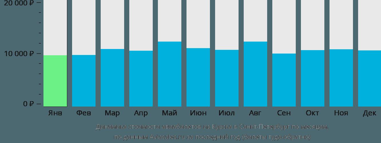 Динамика стоимости авиабилетов из Курска в Санкт-Петербург по месяцам