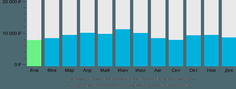 Динамика стоимости авиабилетов из Курска в Москву по месяцам