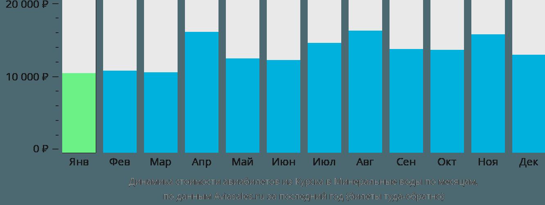 Динамика стоимости авиабилетов из Курска в Минеральные воды по месяцам