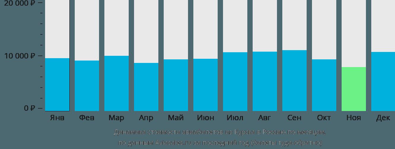 Динамика стоимости авиабилетов из Курска в Россию по месяцам