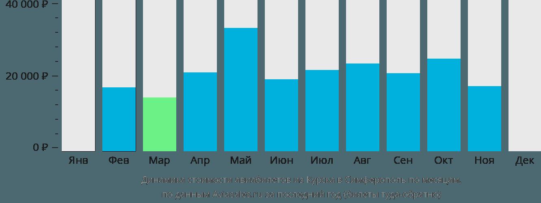 Динамика стоимости авиабилетов из Курска в Симферополь по месяцам