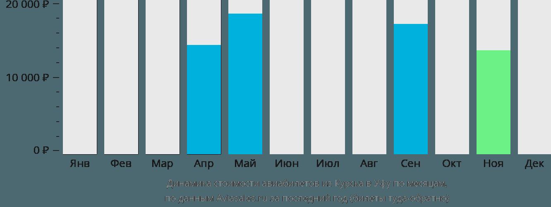 Динамика стоимости авиабилетов из Курска в Уфу по месяцам