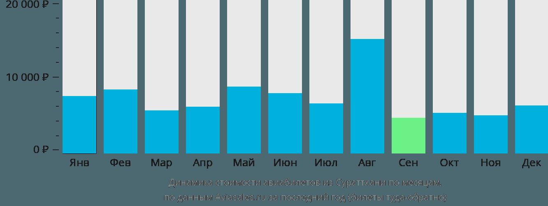 Динамика стоимости авиабилетов из Сураттхани по месяцам