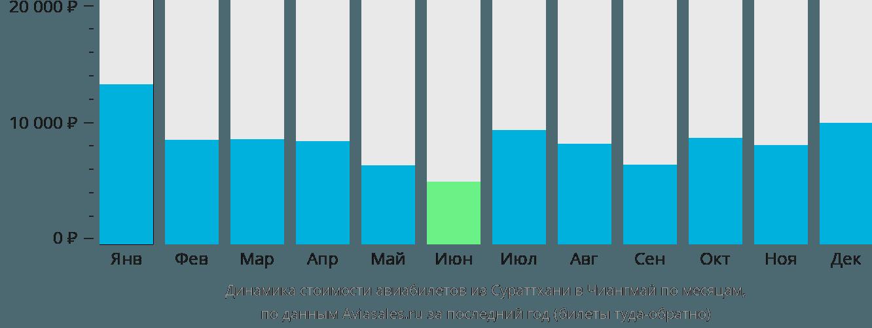 Динамика стоимости авиабилетов из Сураттхани в Чиангмай по месяцам