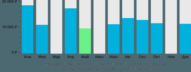Динамика стоимости авиабилетов из Сураттхани в Куала-Лумпур по месяцам