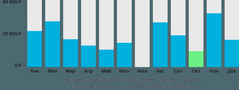 Динамика стоимости авиабилетов из Ушуайи в Аргентину по месяцам