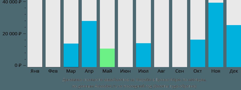 Динамика стоимости авиабилетов из Ушуайи в Буэнос-Айрес по месяцам