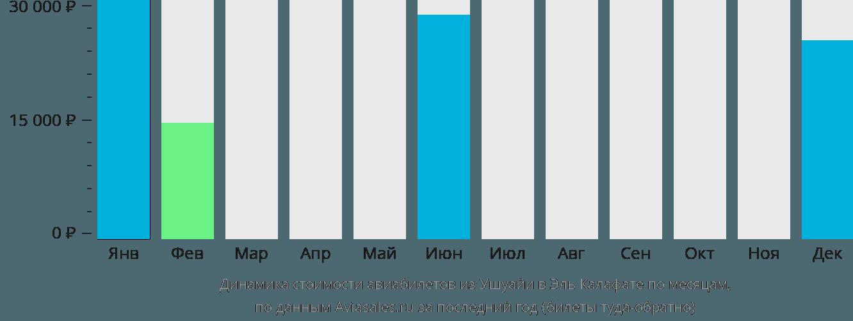Динамика стоимости авиабилетов из Ушуайи в Эль Калафате по месяцам