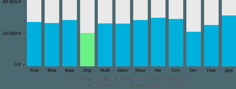 Динамика стоимости авиабилетов из Усинска по месяцам