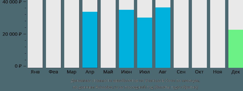 Динамика стоимости авиабилетов из Усинска в Сочи по месяцам