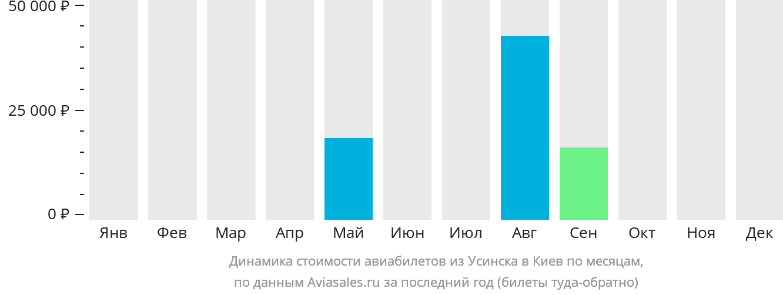 Динамика стоимости авиабилетов из Усинска в Киев по месяцам