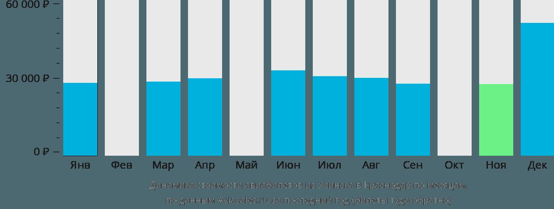 Динамика стоимости авиабилетов из Усинска в Краснодар по месяцам