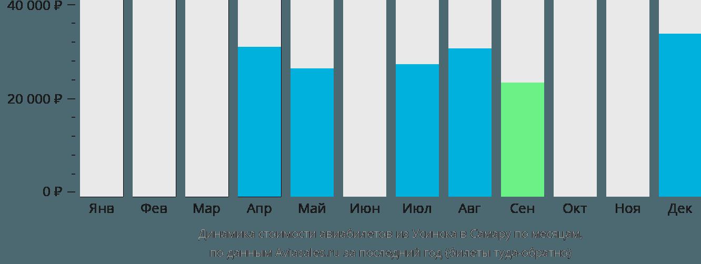 Динамика стоимости авиабилетов из Усинска в Самару по месяцам