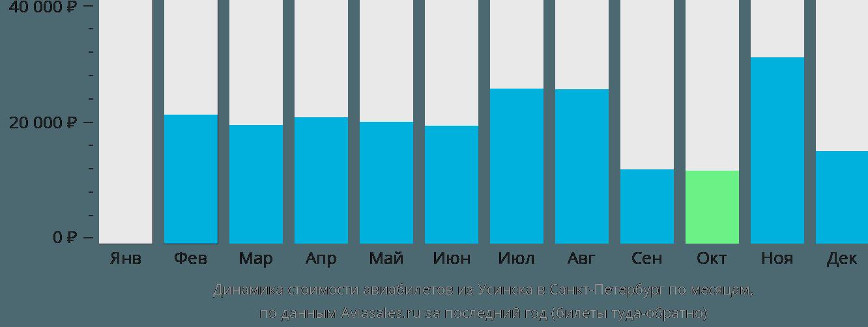 Динамика стоимости авиабилетов из Усинска в Санкт-Петербург по месяцам