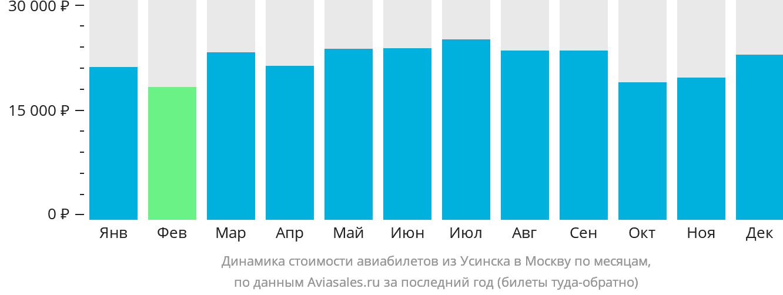 Динамика стоимости авиабилетов из Усинска в Москву по месяцам