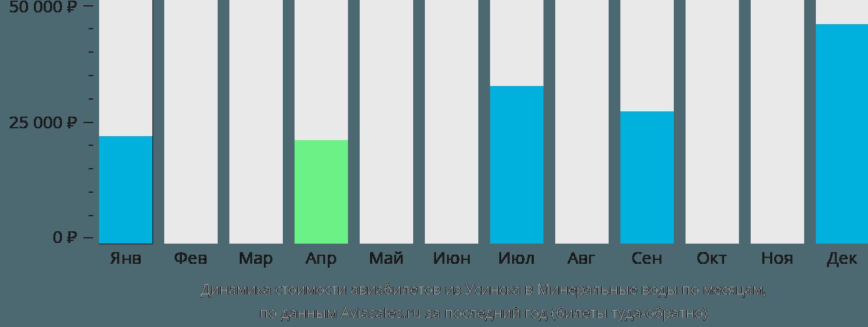 Динамика стоимости авиабилетов из Усинска в Минеральные воды по месяцам