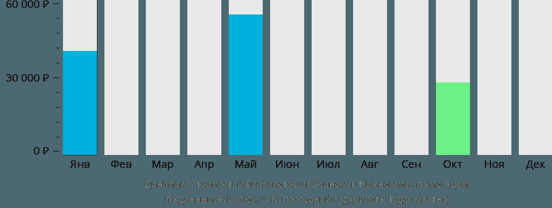 Динамика стоимости авиабилетов из Усинска в Нижнекамск по месяцам