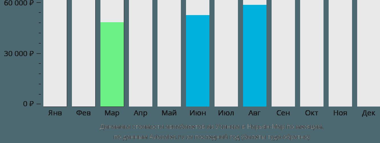 Динамика стоимости авиабилетов из Усинска в Нарьян-Мар по месяцам