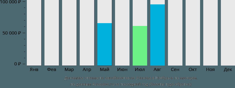 Динамика стоимости авиабилетов из Усинска в Ноябрьск по месяцам
