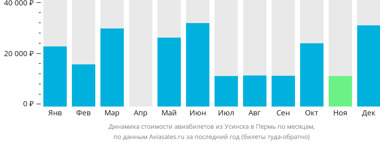 Динамика стоимости авиабилетов из Усинска в Пермь по месяцам
