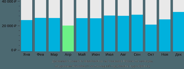 Динамика стоимости авиабилетов из Усинска в Россию по месяцам