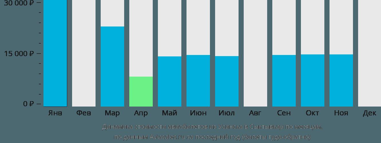 Динамика стоимости авиабилетов из Усинска в Сыктывкар по месяцам