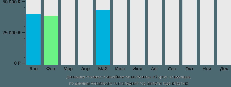 Динамика стоимости авиабилетов из Усинска в Сургут по месяцам