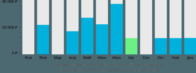 Динамика стоимости авиабилетов из Усинска в Тюмень по месяцам