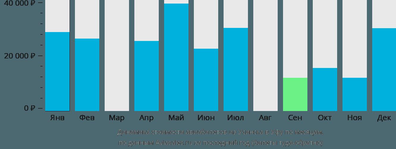 Динамика стоимости авиабилетов из Усинска в Уфу по месяцам