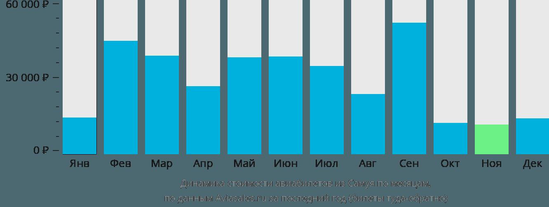 Динамика стоимости авиабилетов из Самуи по месяцам