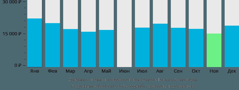 Динамика стоимости авиабилетов из Самуи в Бангкок по месяцам