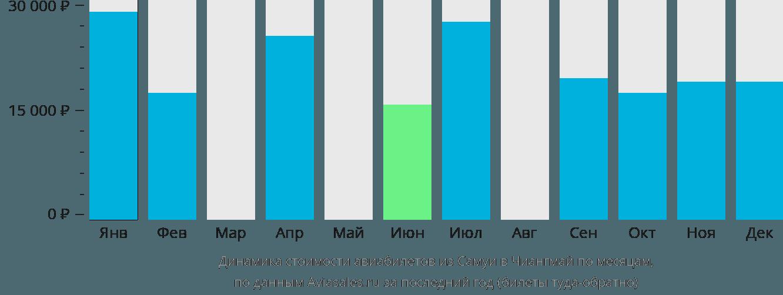 Динамика стоимости авиабилетов из Самуи в Чиангмай по месяцам