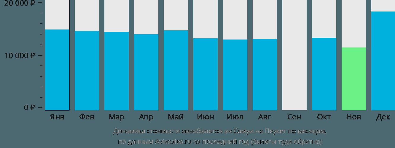 Динамика стоимости авиабилетов из Самуи на Пхукет по месяцам