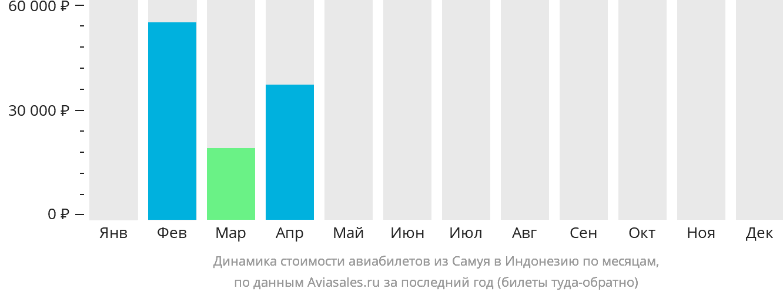 Динамика стоимости авиабилетов из Самуи в Индонезию по месяцам