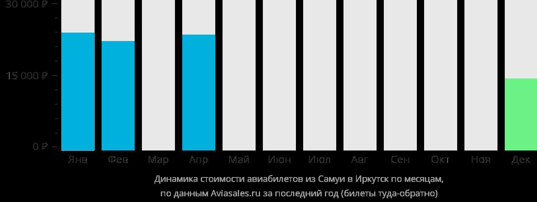 Динамика стоимости авиабилетов из Самуи в Иркутск по месяцам