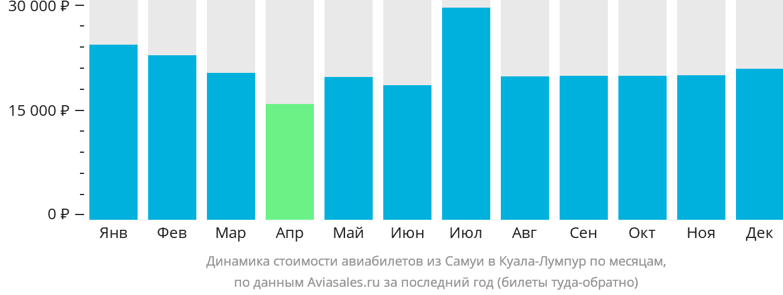 Динамика стоимости авиабилетов из Самуи в Куала-Лумпур по месяцам