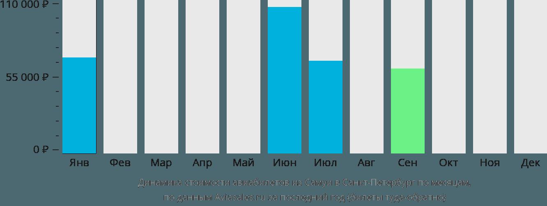 Динамика стоимости авиабилетов из Самуи в Санкт-Петербург по месяцам