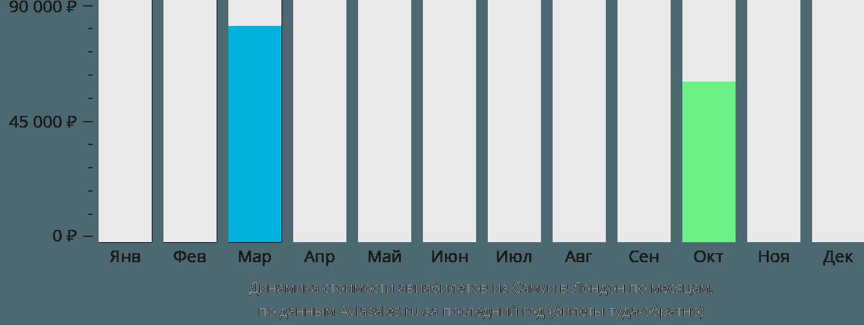 Динамика стоимости авиабилетов из Самуи в Лондон по месяцам