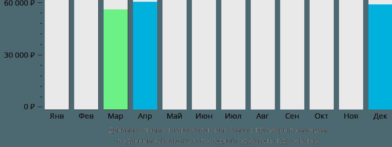 Динамика стоимости авиабилетов из Самуи в Мельбурн по месяцам