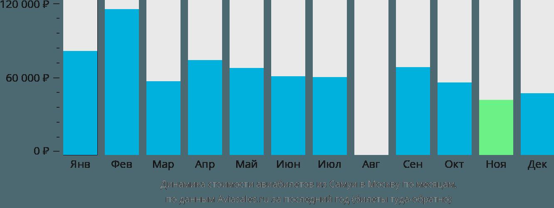 Динамика стоимости авиабилетов из Самуи в Москву по месяцам