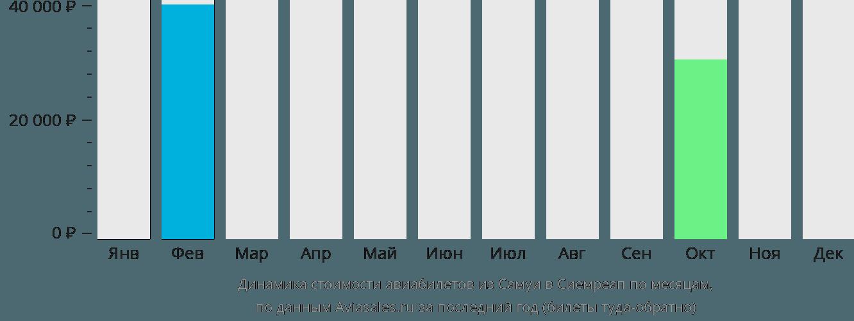 Динамика стоимости авиабилетов из Самуи в Сиемреап по месяцам