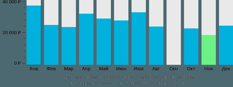 Динамика стоимости авиабилетов из Самуи в Сингапур по месяцам