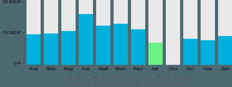 Динамика стоимости авиабилетов из Самуя в Таиланд по месяцам