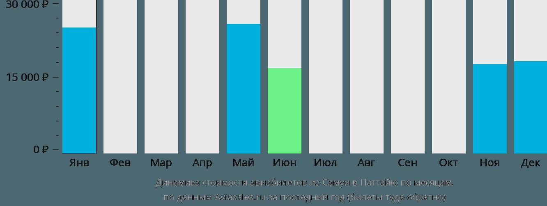 Динамика стоимости авиабилетов из Самуи в Паттайю по месяцам