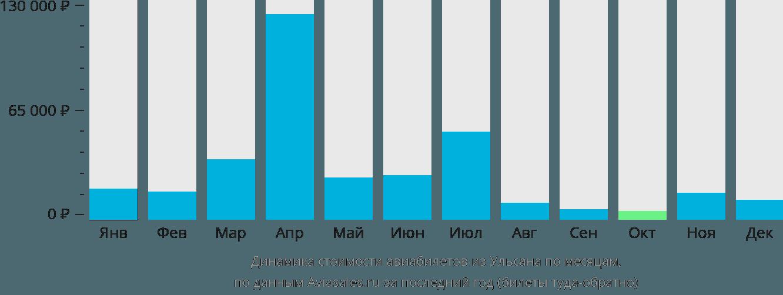 Динамика стоимости авиабилетов из Ульсана по месяцам