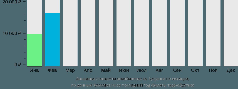 Динамика стоимости авиабилетов из Бушуанги по месяцам