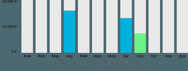 Динамика стоимости авиабилетов из Бушуанги в Манилу по месяцам
