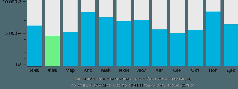 Динамика стоимости авиабилетов из Удонтхани по месяцам